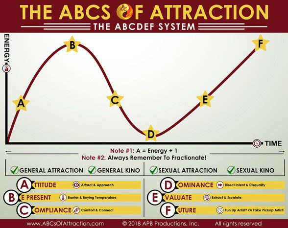 ABCs Of Attraction Programs
